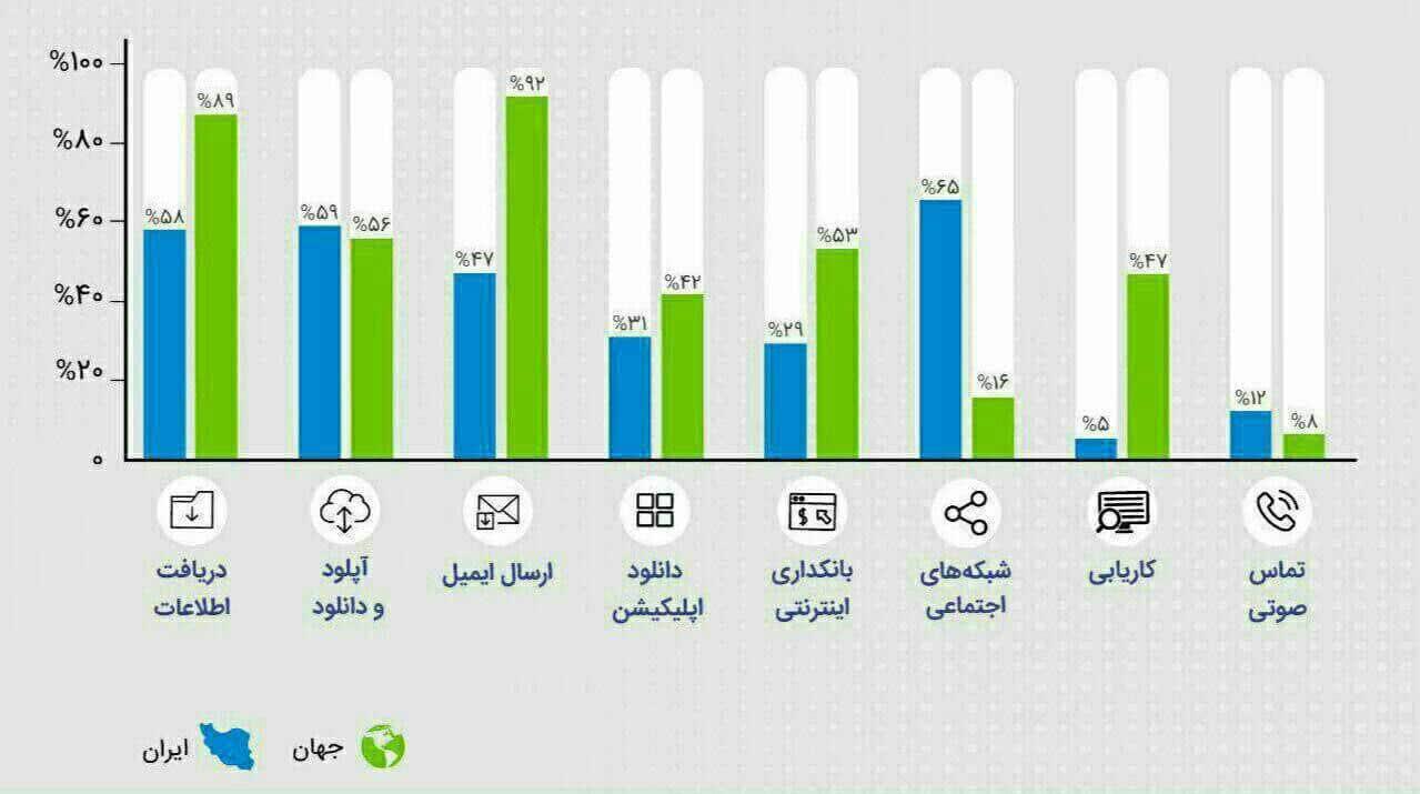 انتشار مطالب در شبکه اجتماعی و وبلاگ ها